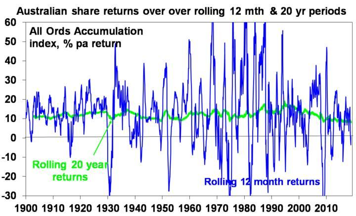 Australian Share return